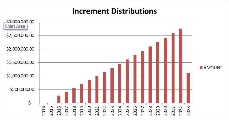Increment Distributions